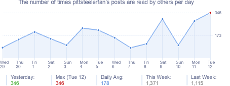 How many times pittsteelerfan's posts are read daily