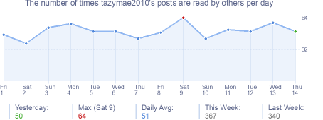 How many times tazymae2010's posts are read daily