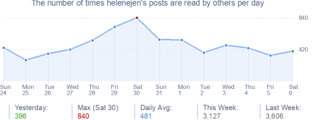 How many times helenejen's posts are read daily