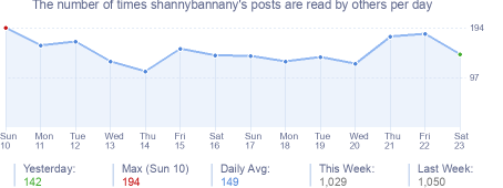 How many times shannybannany's posts are read daily