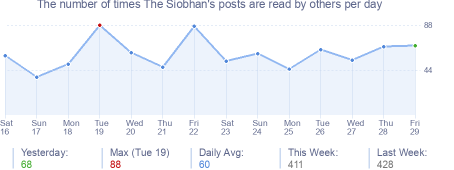 How many times The Siobhan's posts are read daily