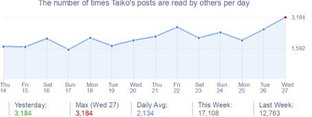 How many times Taiko's posts are read daily