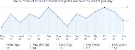 How many times kmbrewer2's posts are read daily