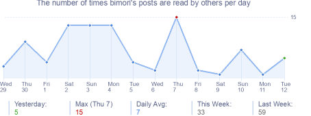 How many times bimori's posts are read daily