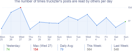 How many times truckzter's posts are read daily