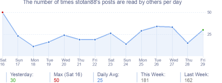 How many times stotan88's posts are read daily