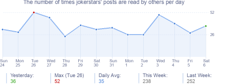 How many times jokerstars's posts are read daily