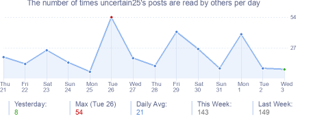 How many times uncertain25's posts are read daily