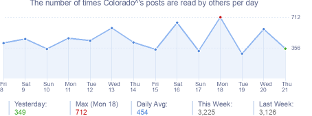 How many times Colorado^'s posts are read daily