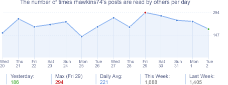 How many times rhawkins74's posts are read daily