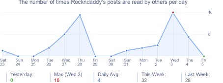 How many times Rockndaddy's posts are read daily