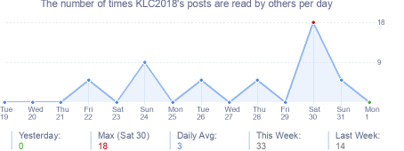 How many times KLC2018's posts are read daily