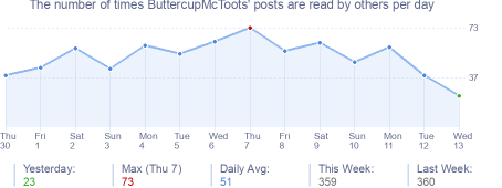 How many times ButtercupMcToots's posts are read daily