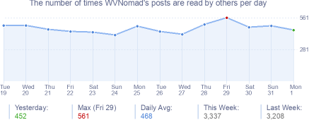 How many times WVNomad's posts are read daily