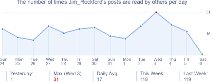 How many times Jim_Rockford's posts are read daily