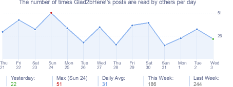 How many times Glad2bHere!'s posts are read daily