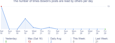 How many times Bowdii's posts are read daily