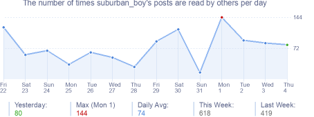 How many times suburban_boy's posts are read daily