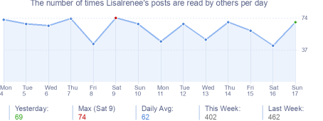 How many times Lisalrenee's posts are read daily