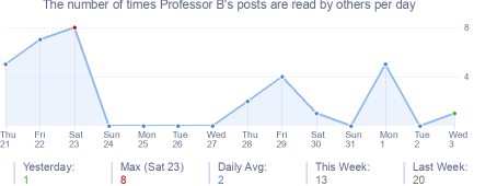 How many times Professor B's posts are read daily