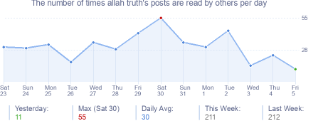How many times allah truth's posts are read daily