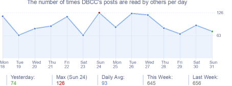 How many times DBCC's posts are read daily