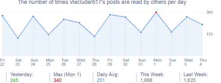 How many times vtecluder617's posts are read daily