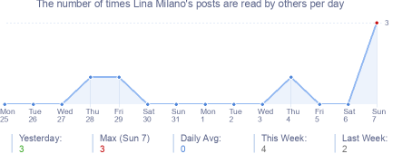 How many times Lina Milano's posts are read daily