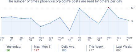 How many times phoenixscorpiogirl's posts are read daily