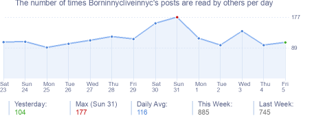 How many times Borninnycliveinnyc's posts are read daily