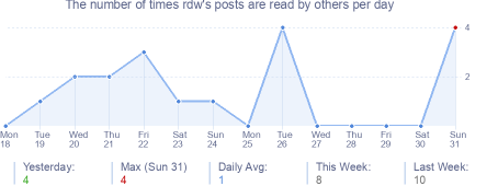 How many times rdw's posts are read daily
