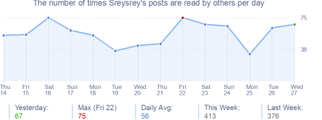 How many times Sreysrey's posts are read daily