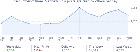 How many times Matthew 4:4's posts are read daily