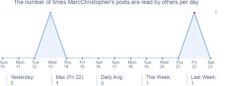 How many times MarcChristopher's posts are read daily