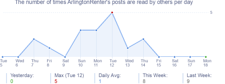 How many times ArlingtonRenter's posts are read daily