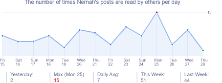 How many times Nernah's posts are read daily