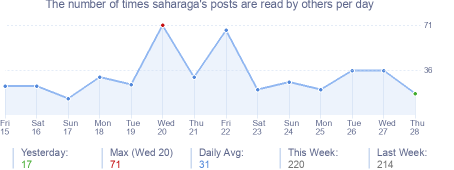 How many times saharaga's posts are read daily