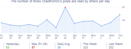 How many times Chadfromnc's posts are read daily