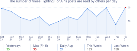 How many times Fighting For Air's posts are read daily