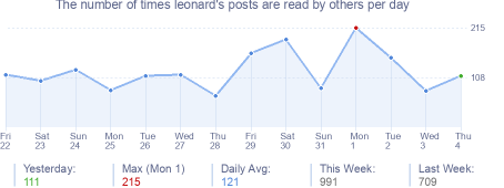 How many times leonard's posts are read daily