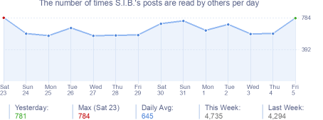 How many times S.I.B.'s posts are read daily