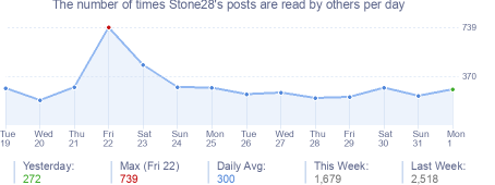 How many times Stone28's posts are read daily