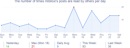 How many times mibiloxi's posts are read daily