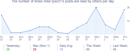 How many times mike tyson1's posts are read daily