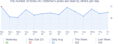 How many times DC Oldtimer's posts are read daily