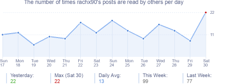 How many times rachx90's posts are read daily