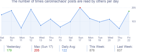 How many times carolinachaos's posts are read daily