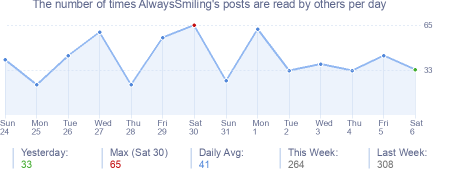 How many times AlwaysSmiling's posts are read daily