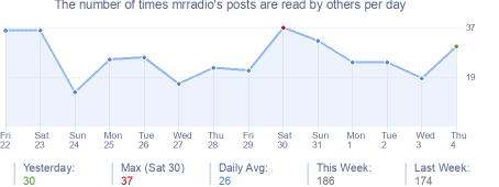 How many times mrradio's posts are read daily