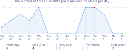 How many times LUV188's posts are read daily